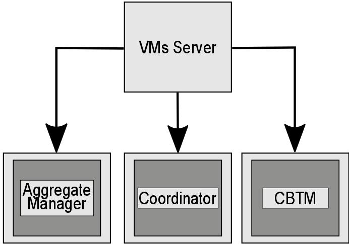 cbtm-components